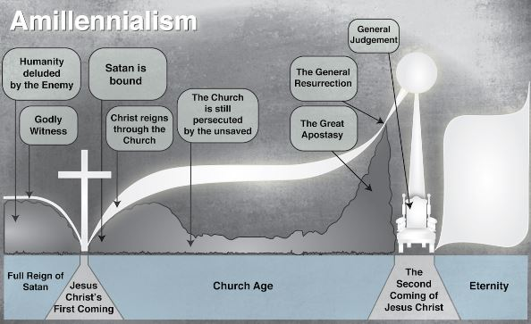 an analysis of eschatology Trading the truth for the lieeschatology pt 5 posted on august 1, 2018 by billrandles the first chapter of the book of romans is a divine analysis of the psychology of unbelief.