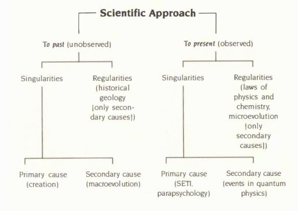 scientificapproach